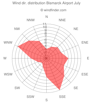 Wind direction distribution Bismarck Airport July