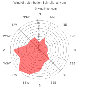 Annual wind direction distribution Belmullet