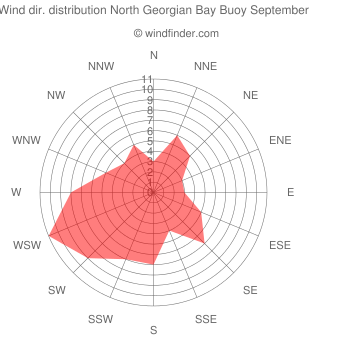Wind direction distribution North Georgian Bay Buoy September
