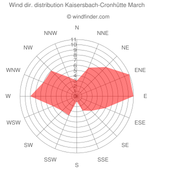 Wind direction distribution Kaisersbach-Cronhütte March