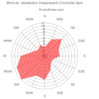 Wind direction distribution Kaisersbach-Cronhütte April
