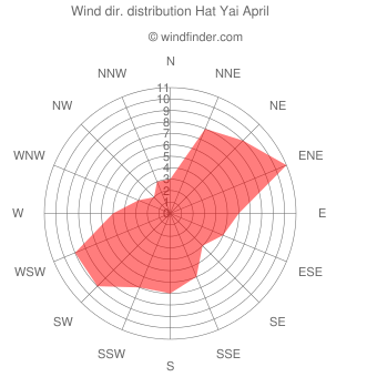 Wind direction distribution Hat Yai April