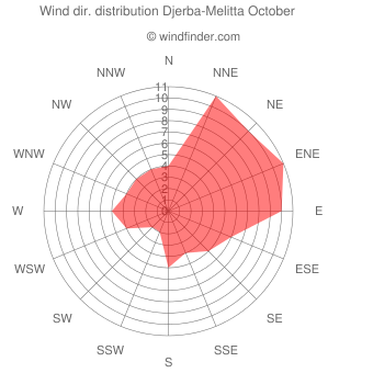 Wind direction distribution Djerba-Melitta October