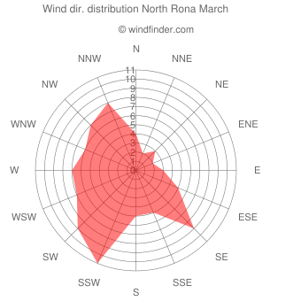 Wind direction distribution North Rona March