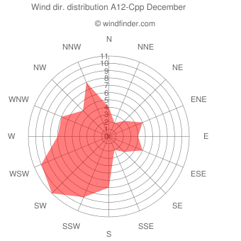 Wind direction distribution A12-Cpp December