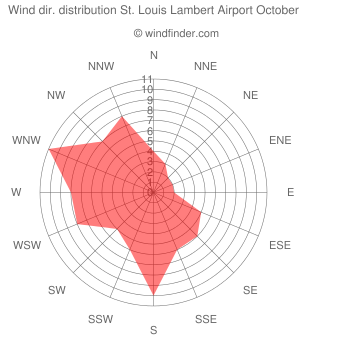 Wind direction distribution St. Louis Lambert Airport October