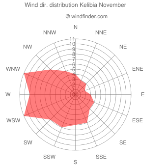 Wind direction distribution Kelibia November