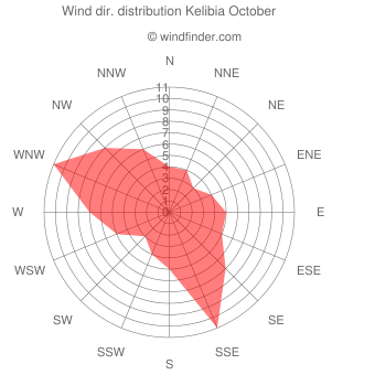 Wind direction distribution Kelibia October