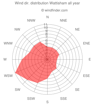 Annual wind direction distribution Wattisham