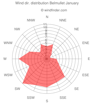 Wind direction distribution Belmullet January
