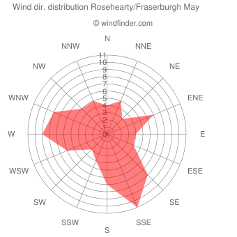 Wind direction distribution Rosehearty/Fraserburgh May
