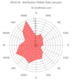 Wind direction distribution Rabat-Sale January