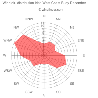 Wind direction distribution Irish West Coast Buoy December