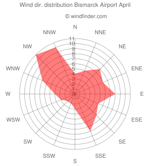 Wind direction distribution Bismarck Airport April