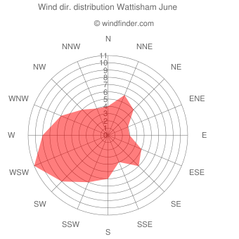 Wind direction distribution Wattisham June