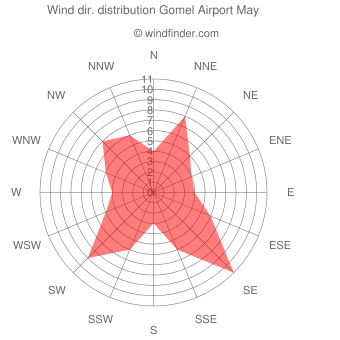 Wind direction distribution Gomel Airport May