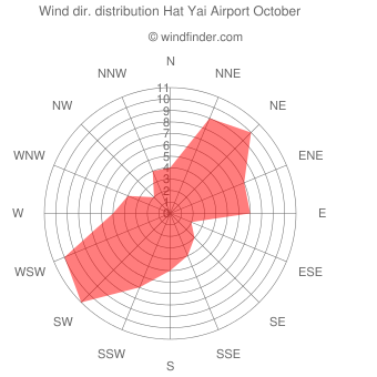Wind direction distribution Hat Yai Airport October