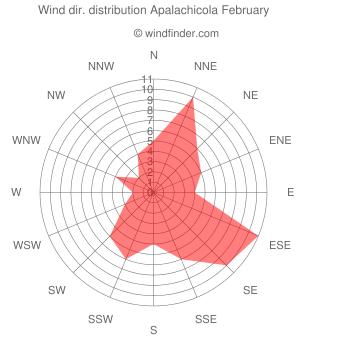 Wind direction distribution Apalachicola February