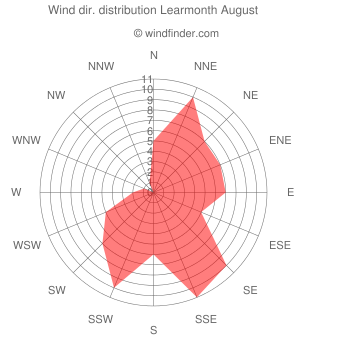 Wind direction distribution Learmonth August