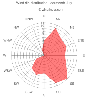 Wind direction distribution Learmonth July