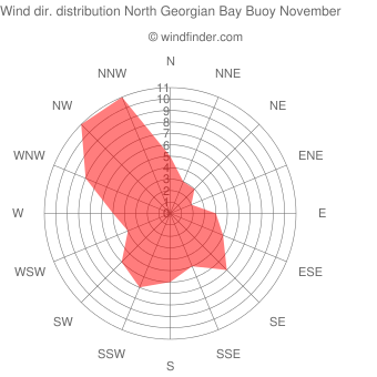 Wind direction distribution North Georgian Bay Buoy November
