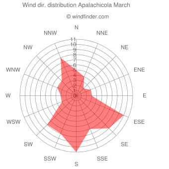Wind direction distribution Apalachicola March