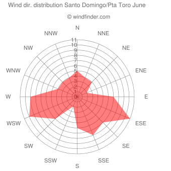 Wind direction distribution Santo Domingo/Pta Toro June
