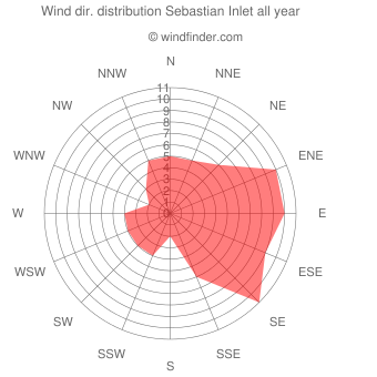 Annual wind direction distribution Sebastian Inlet