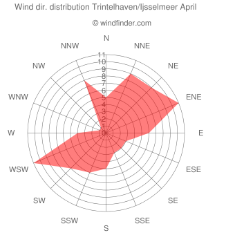 Wind direction distribution Trintelhaven/Ijsselmeer April
