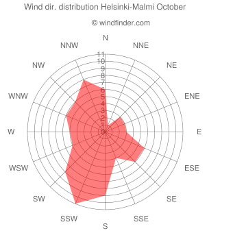 Wind direction distribution Helsinki-Malmi October
