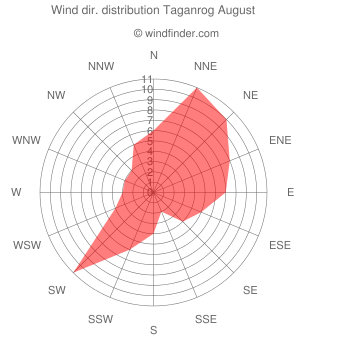 Wind direction distribution Taganrog August