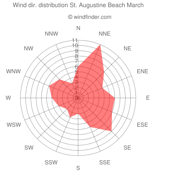 Wind direction distribution St. Augustine Beach March