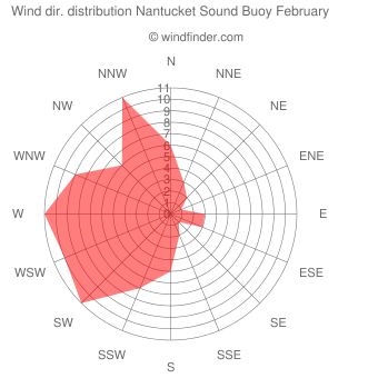 Wind direction distribution Nantucket Sound Buoy February