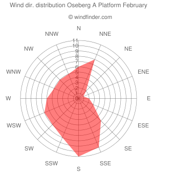 Wind direction distribution Oseberg A Platform February