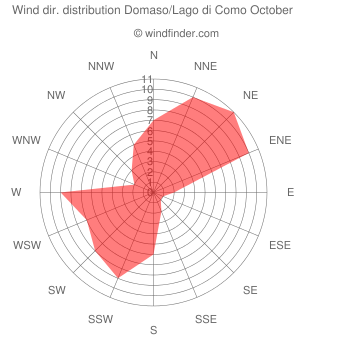 Wind direction distribution Domaso/Lago di Como October