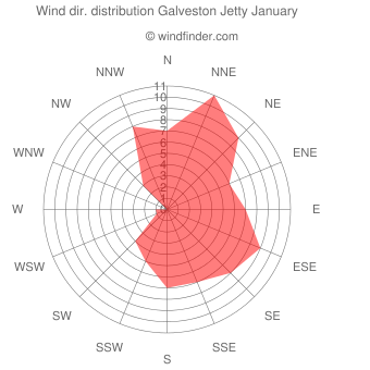 Wind direction distribution Galveston Jetty January