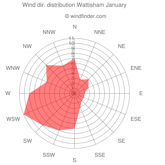 Wind direction distribution Wattisham January