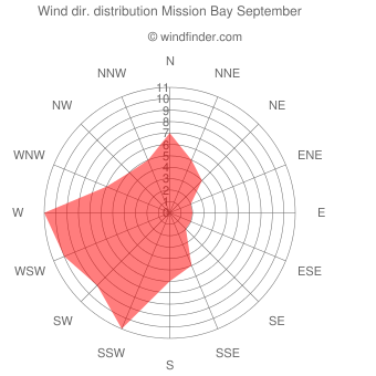 Wind direction distribution Mission Bay September