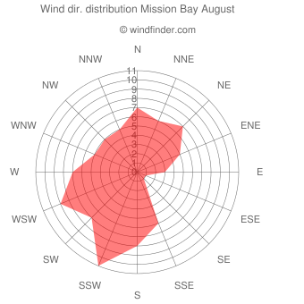 Wind direction distribution Mission Bay August