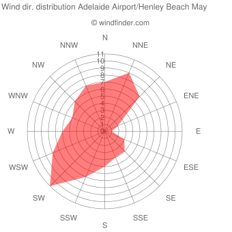 Wind direction distribution Adelaide Airport/Henley Beach May