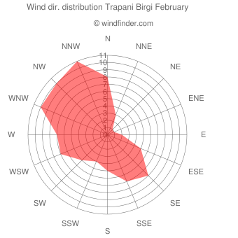 Wind direction distribution Trapani Birgi February