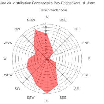 Wind direction distribution Chesapeake Bay Bridge/Kent Isl. June