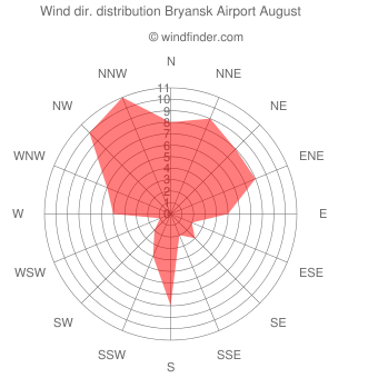 Wind direction distribution Bryansk Airport August
