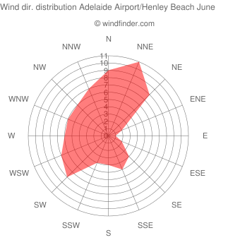Wind direction distribution Adelaide Airport/Henley Beach June