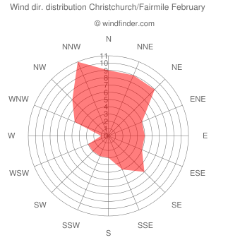 Wind direction distribution Christchurch/Fairmile February