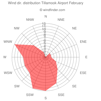 Wind direction distribution Tillamook Airport February