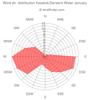 Wind direction distribution Keswick/Derwent Water January