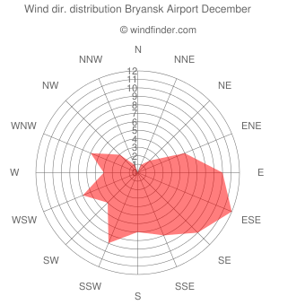 Wind direction distribution Bryansk Airport December