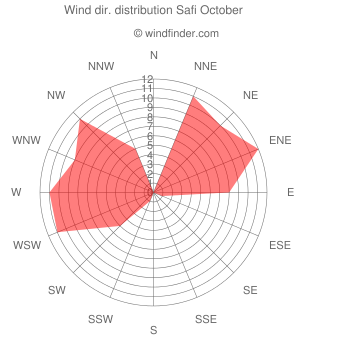 Wind direction distribution Safi October