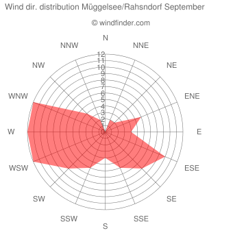Wind direction distribution Müggelsee/Rahsndorf September